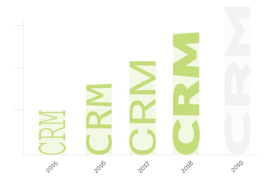 Future of CRM 2019